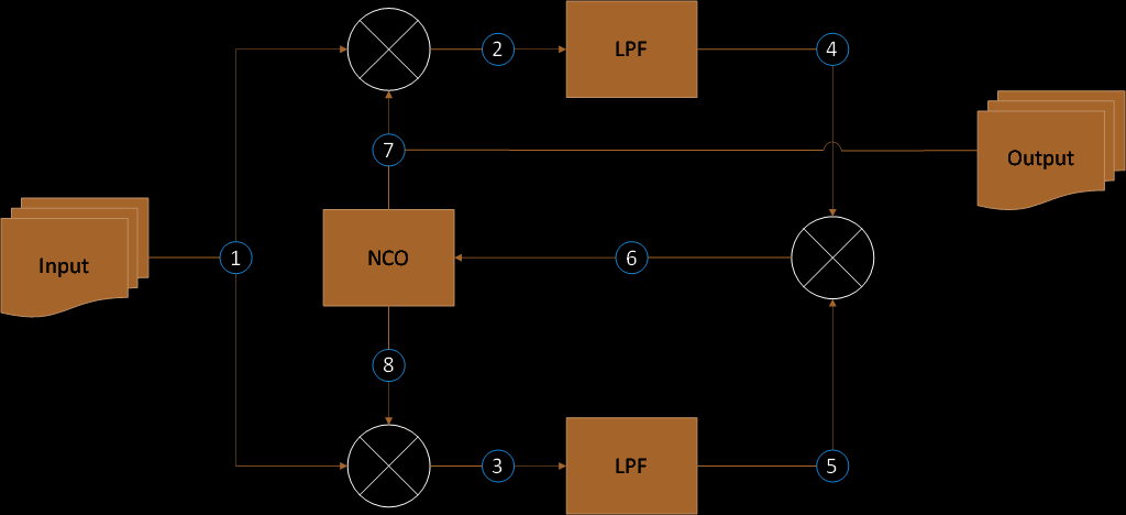 BPSK Costas Loop Diagram