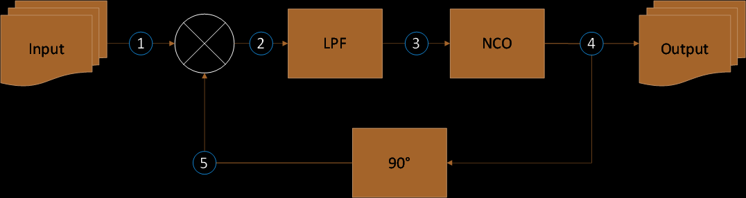 Phase Locked Loop Diagram